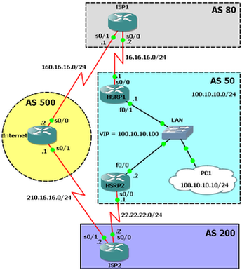 hsrp bgp lab tracking path by ip sla for multihomed isp virtual packet